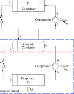 سیستم کسکیت CASCADE SYSTEM