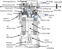 مکانیزم کمپرسور اسکرال داکت اسپلیت
