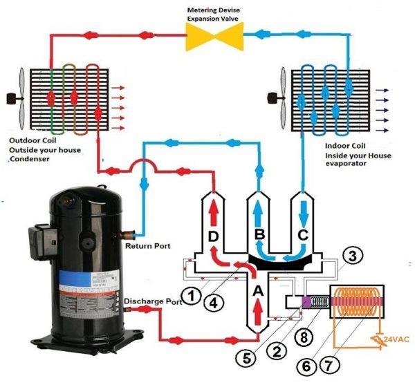 مکانیزم کولر گازی