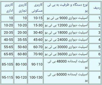 جدول انتخاب کولر گازی نسبت به متراژ